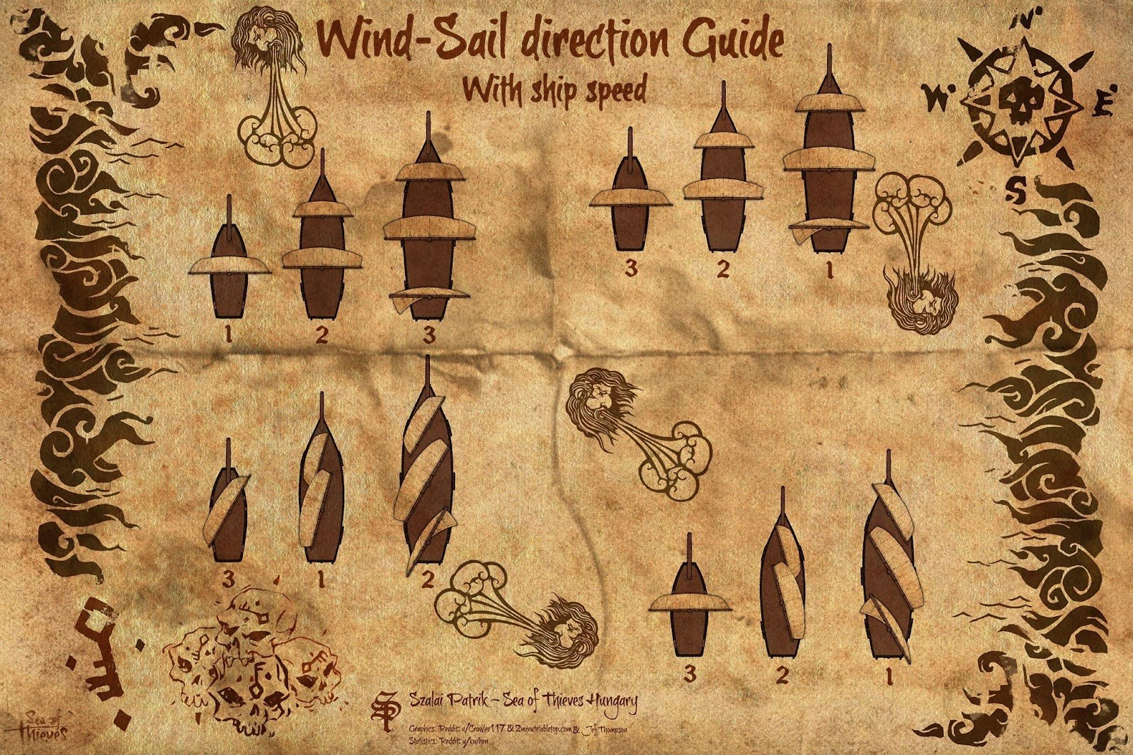 Sea of thieves wind sail direction guide