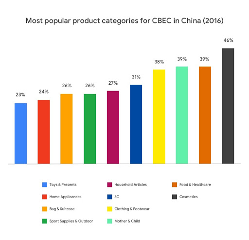 Most popular product categories for CBEC in China 2016
