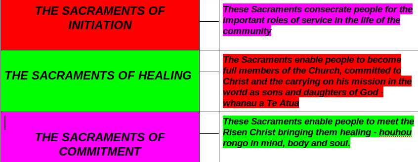 SACRAMENTS GROUP