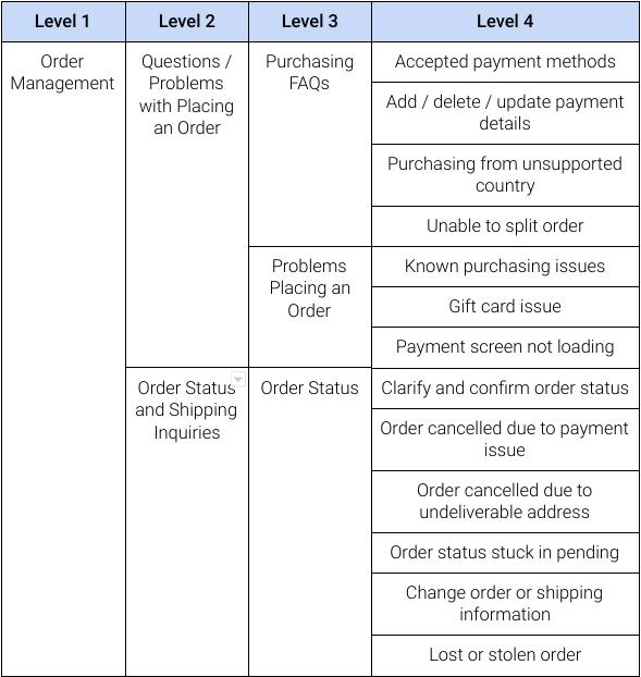 tabela z przykładową systematyką problemów