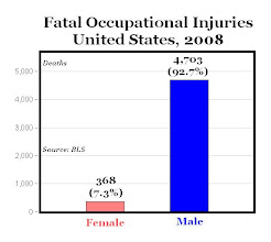 Photo: USA  It seems like men take the most dangerous jobs. Men are inclined to go after a bigger pay compared to women and dangerous jobs have higher wages to compensate for the risks. While women also put great focus on having many other benefits at work.    ( U.S. Department of Labor, Bureau of Labor Statistics, in cooperation with State and Federal agencies, Census of Fatal Occupational Injuries. 2008. http://www.bls.gov/iif/oshwc/cfoi/cftb0238.pdf )  ( Similar graph: http://economix.blogs.nytimes.com/2010/08/20/the-most-dangerous-jobs-in-america/)