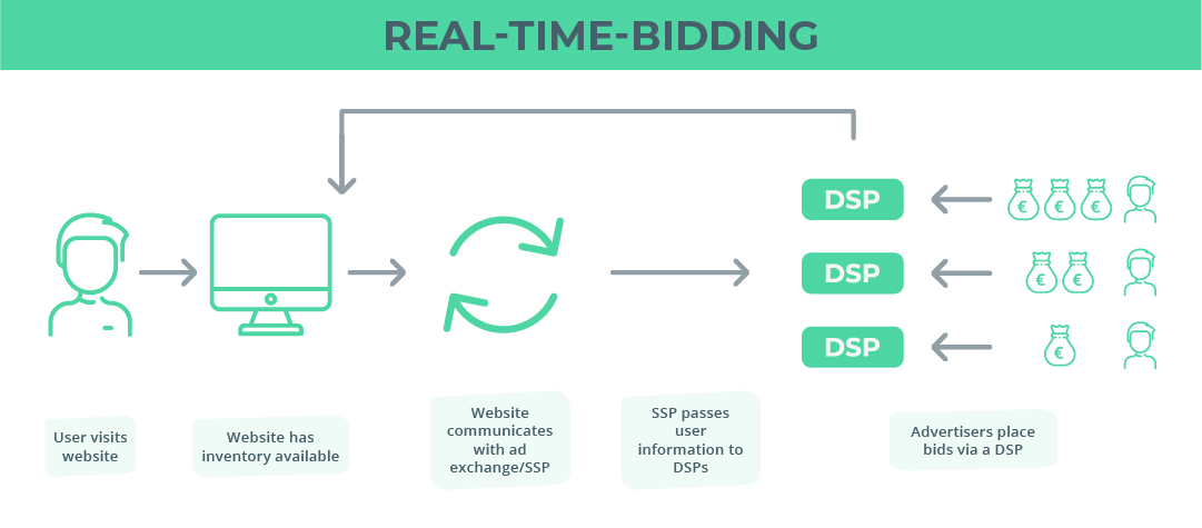 Diagram of how real-time bidding works