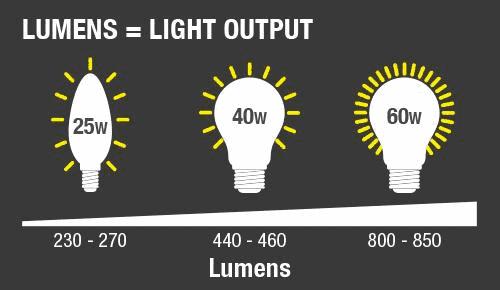 Lumen quy định độ sáng của đèn Led philips