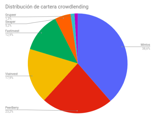 Cartera de crowdlending