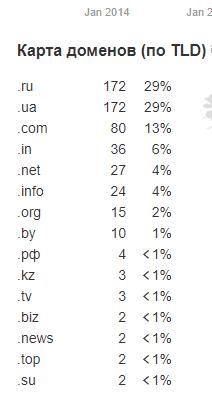 Количество ссылающихся доменов на mkl dot ua