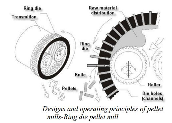 Designs and operating principles of pellets mill, ring die pellet mills