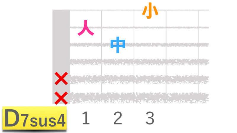ギターコードD7sus4ディーセブンサスフォーの押さえかたダイアグラム表
