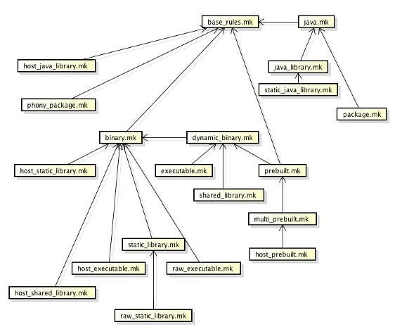 圖 5. 模塊的編譯方式定義文件的包含關係