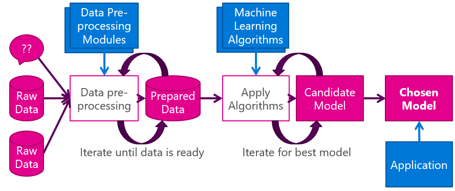 The high level Machine Learning process