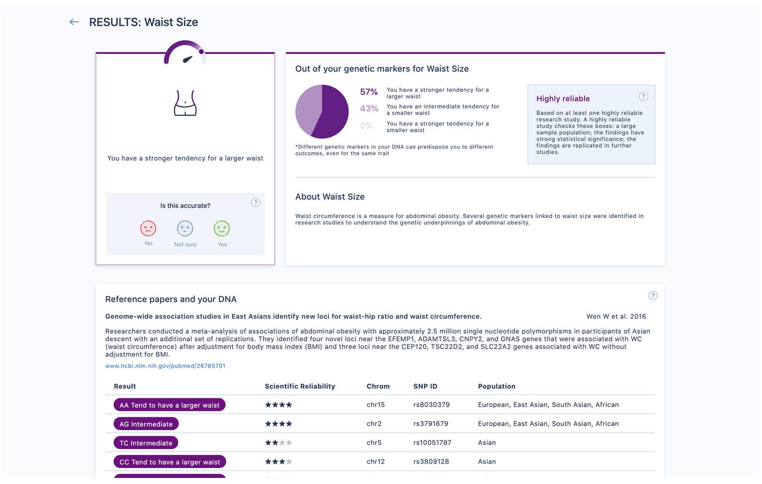Genomelink特性レポートのサンプルをご覧ください。