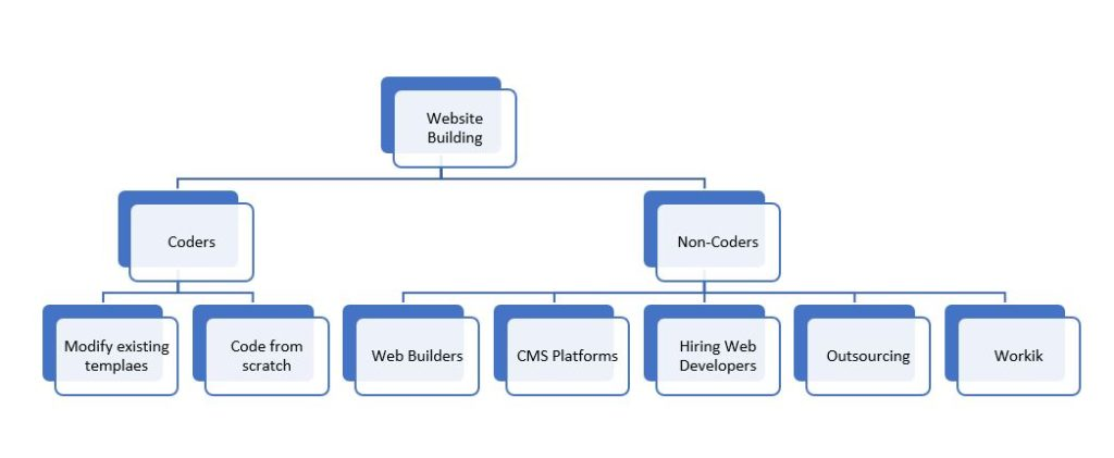 A flow chart illustrating different ways to create a website