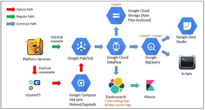 Figure 1: Vuclip's log pipeline on Google Cloud Platform