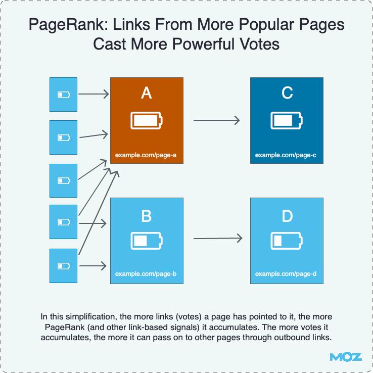 Ссылки с более популярных страниц имеют больший вес