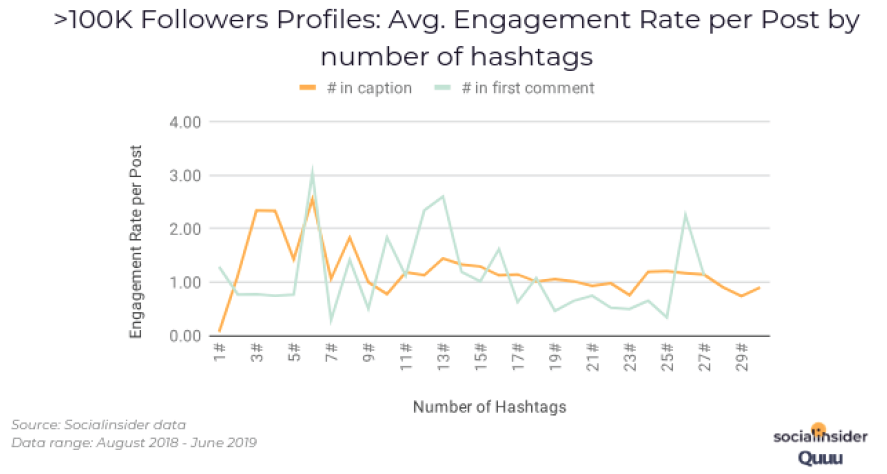 >100k Followers Profiles: Avg. Engagement Rate per Post by number of hashtags. Source: Socialinsider