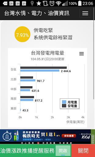 台灣水情 電力 油價 發票 樂透資訊