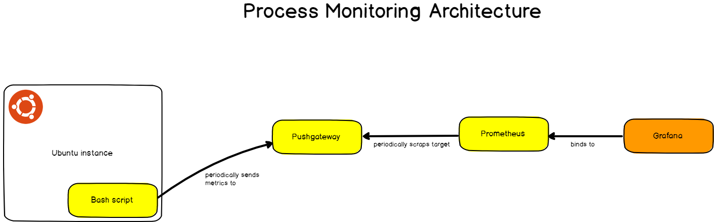 Prometheus monitoring architecture