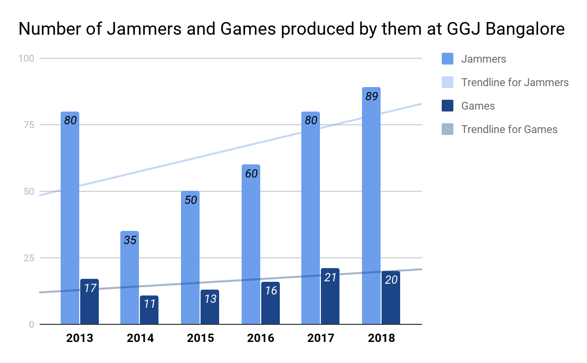 Jammers and Games at GGJ Bangalore