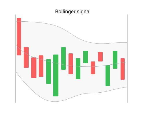bollinger signal - automated cryptocurrency trading