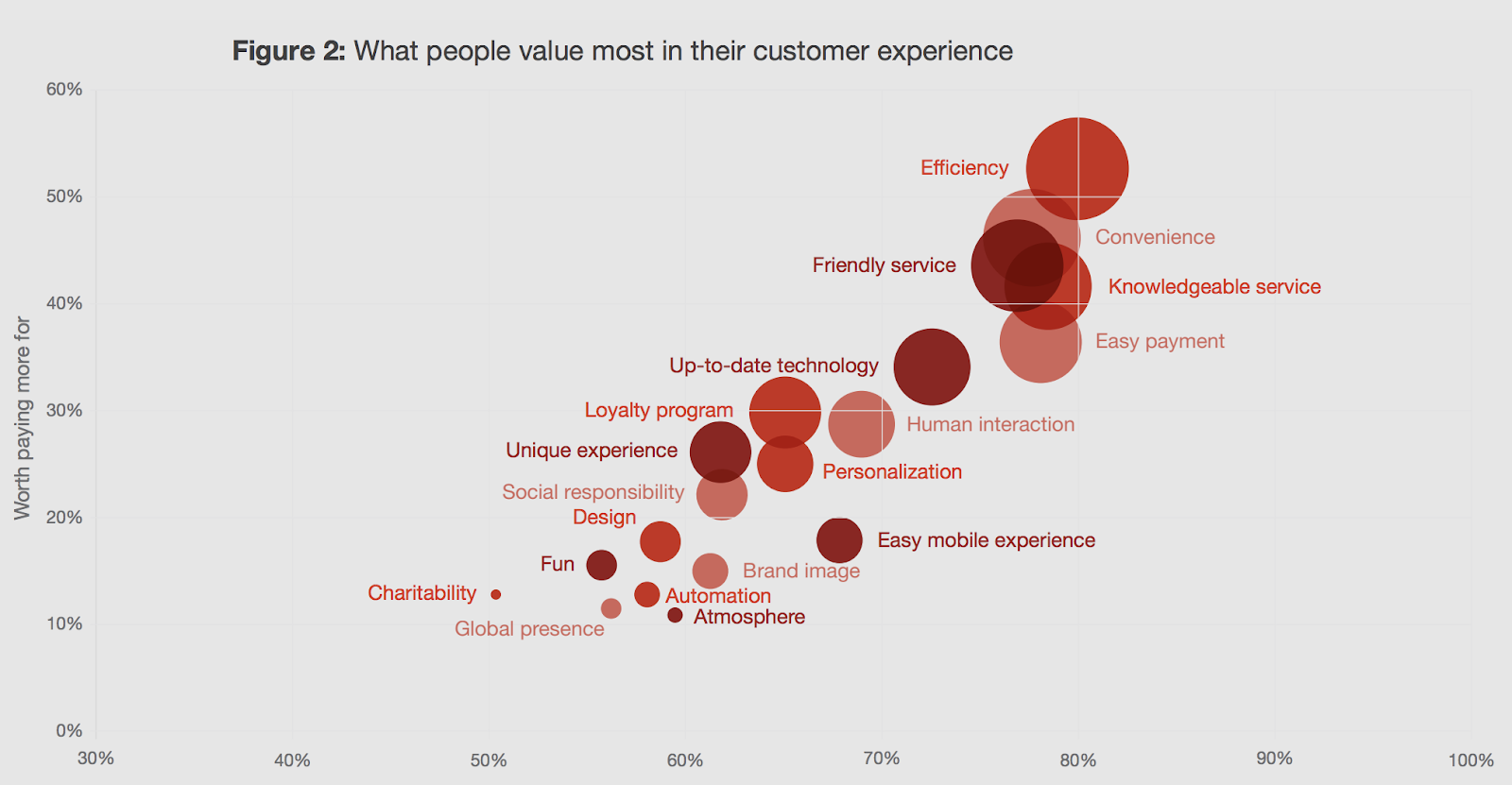 Customer experience graph