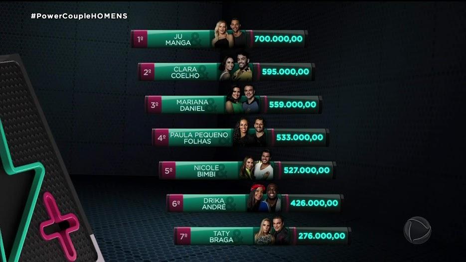 Veja quanto cada casal acumulou até agora Power Couple Brasil