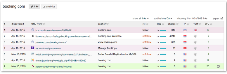 Neil Patel Agency for Amounts of Traffic content snippets 4
