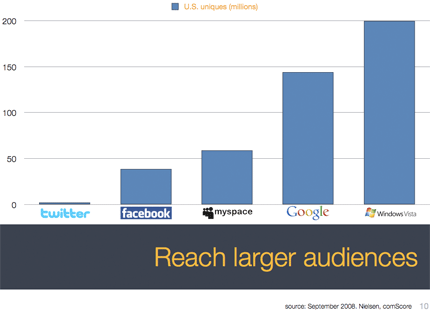 Graph of available audience populations of major widget platforms