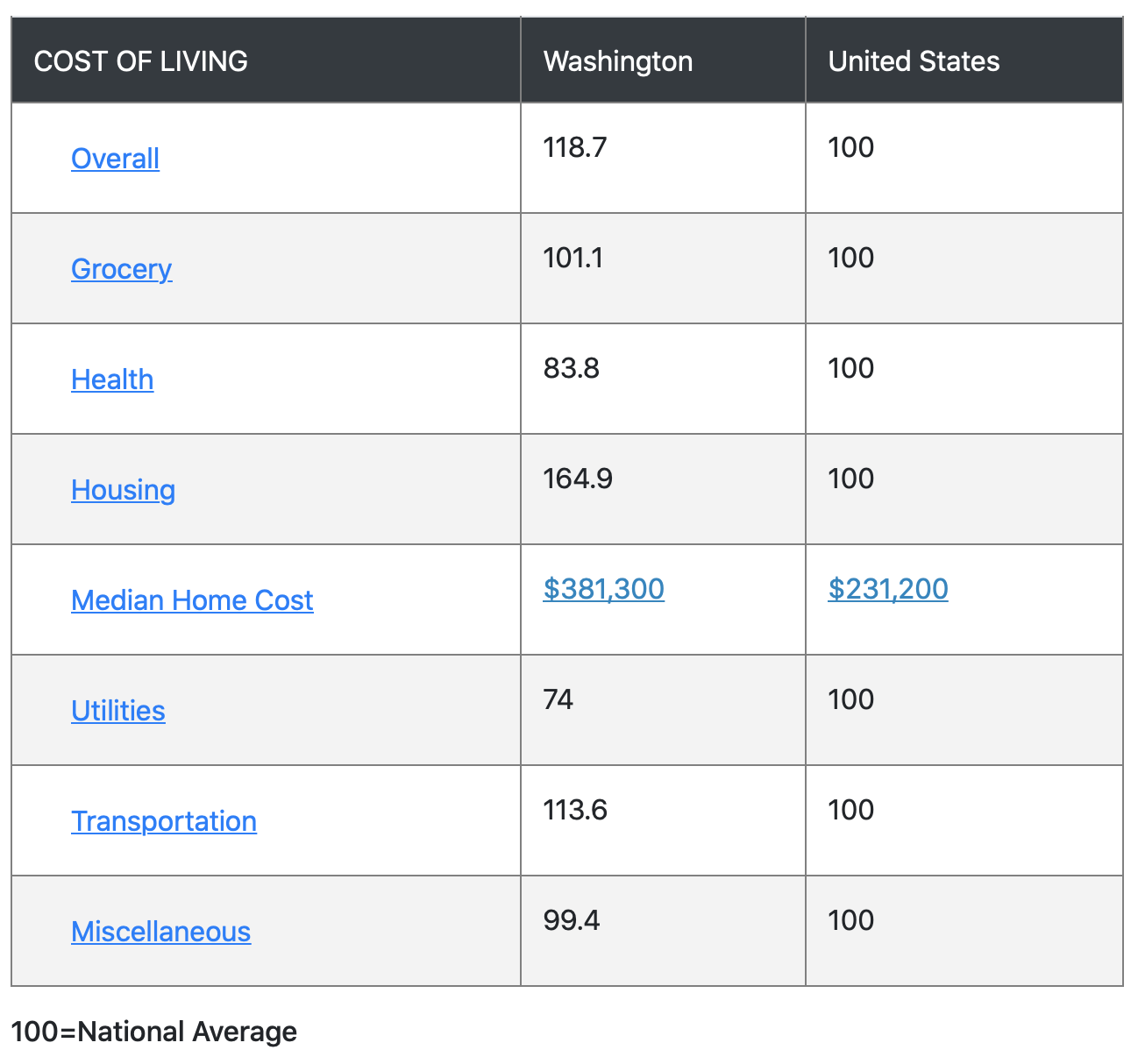 best places COL index Washington State cost of living