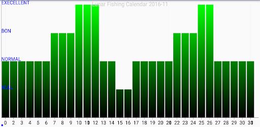 Lunar Fishing Calendar.Lunar Fishing Calendar Apps On Google Play