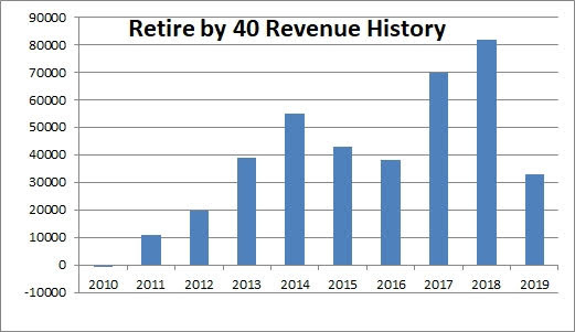 Retire by 40 blog income