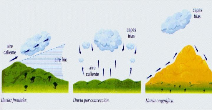 Resultado de imagen de tres tipos de precipitaciones