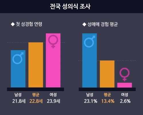 Koreans Reveal Average Age Of First Sexual Experience -4915