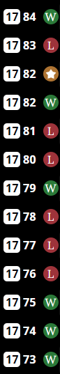 An image from the feed of Boston's results in Lateseason games. It covers results from Day 73 to 84. It is a mixture of Wins and Losses, a total of six Wins and six Losses each.