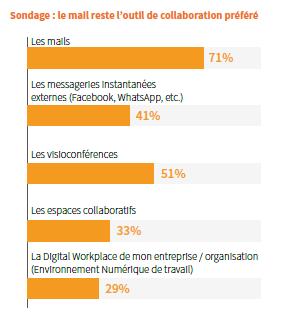 Modes de travail : graphique sur les outils de collaboration préférés des salariés français