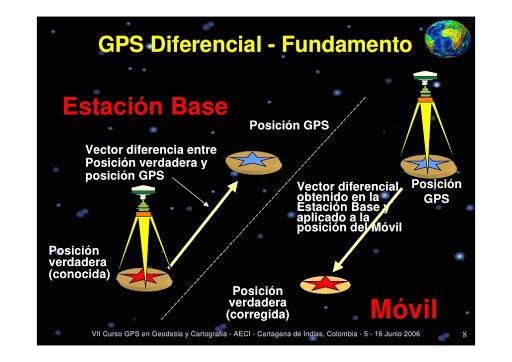 Esquema funcionamiento GPS diferencial