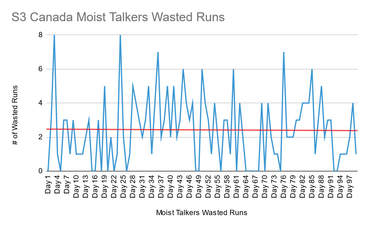 A blue line fluctuating between 0 and 8 shows the number of Wasted Runs scored by the Moist Talkers over the 99 regular games of Season 3, with a trend line (shown in red) decreasing slightly over the season.