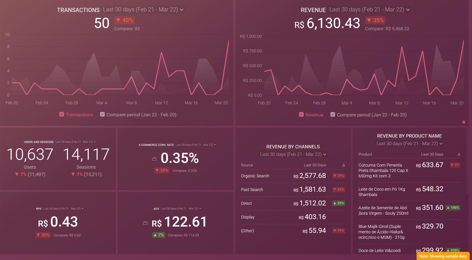 Ecommerce Metrics Dashboard example