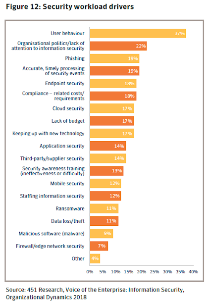 Figure 12: Security workload drivers. Source: 451 Research, Voice of the Enterprise: Information Security, Organizational Dynamics 2018