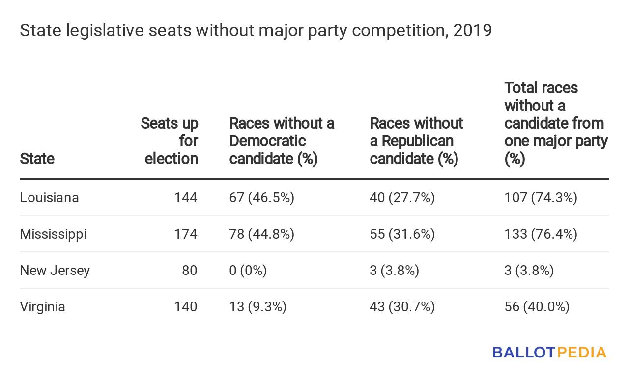 Seats without major party competition