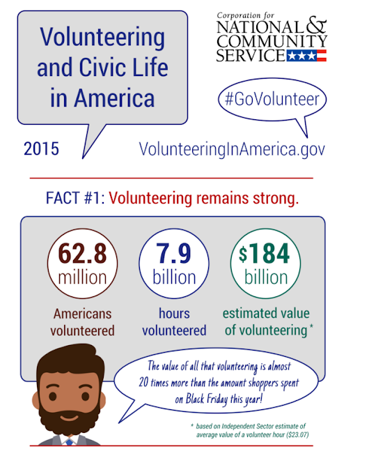 Thinking About Volunteering this Summer?