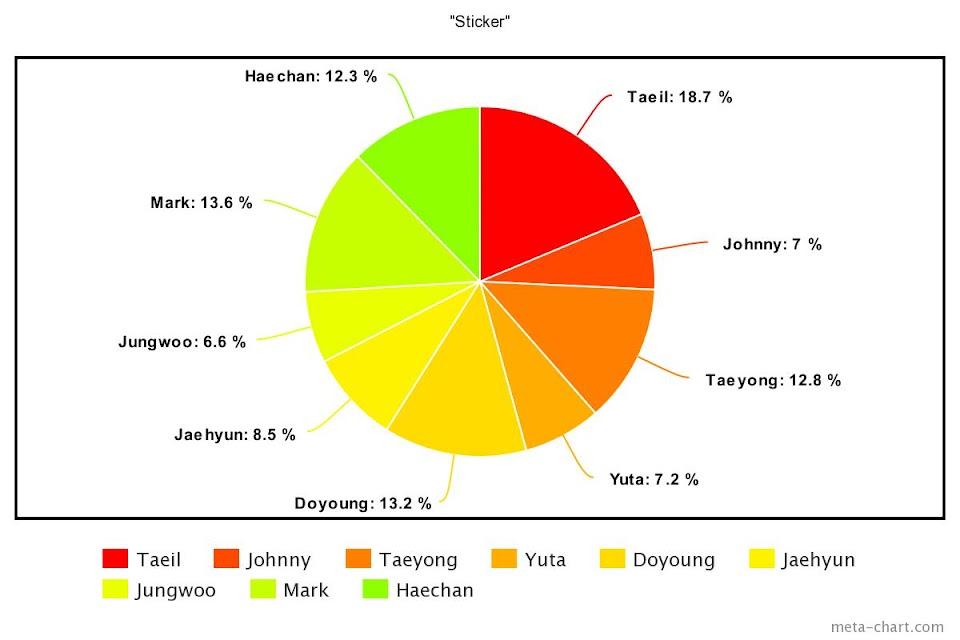 meta-chart - 2021-09-17T104735.014