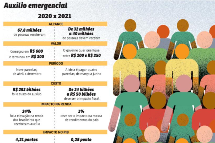 Infográfico sobre auxílio emergencial