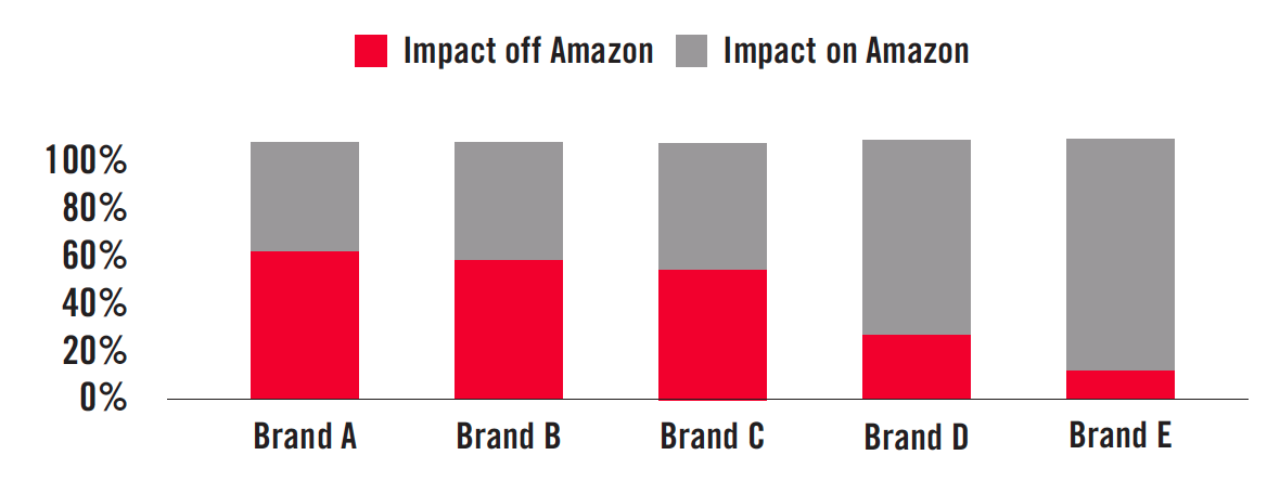 Amazon Search (AMS) Marketing Impact. Source: Analytic Partners ROI Genome