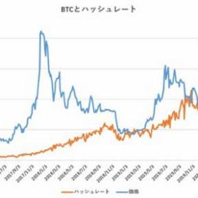 ハッシュレート分析によるビットコイン妥当価格は8,632ドル【フィスコ・ビットコインニュース】