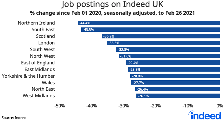 Bar graph showing job postings on Indeed UK by area