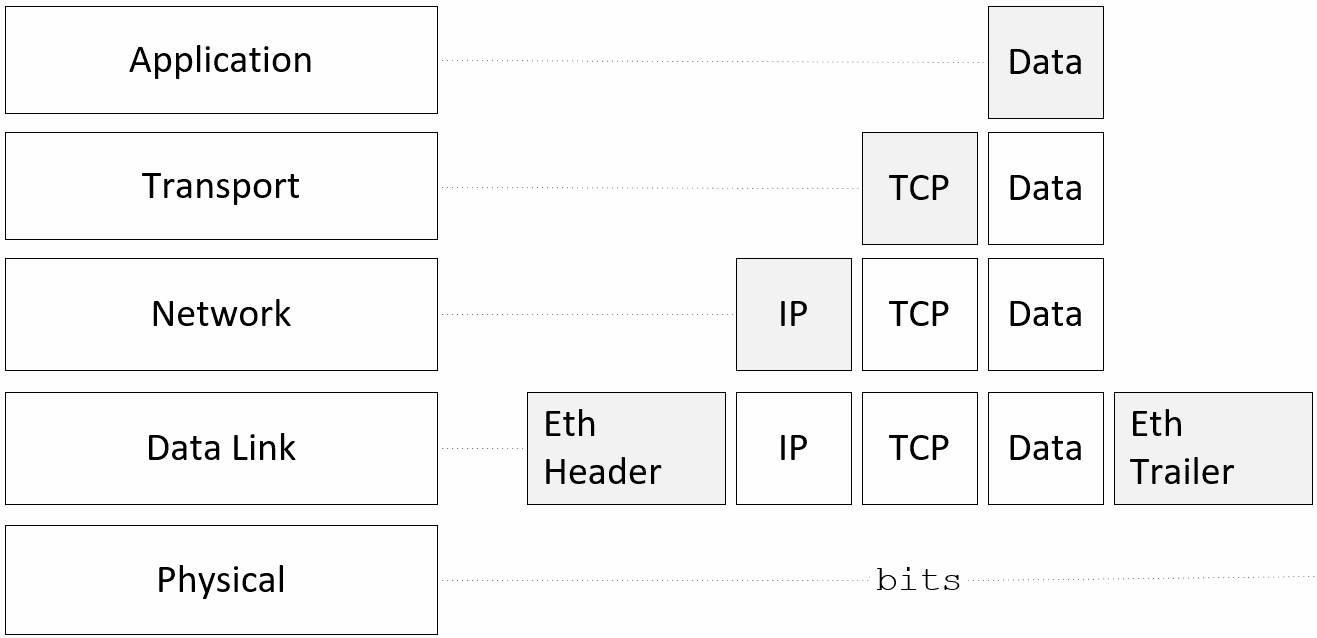 data encapsulation tcp/ip