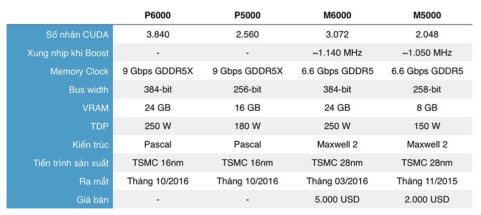 NVIDIA ra mắt tiếp hai card Quadro P5000 & P6000: nền Pascal, 24 GB, mạnh hơn Titan X mới