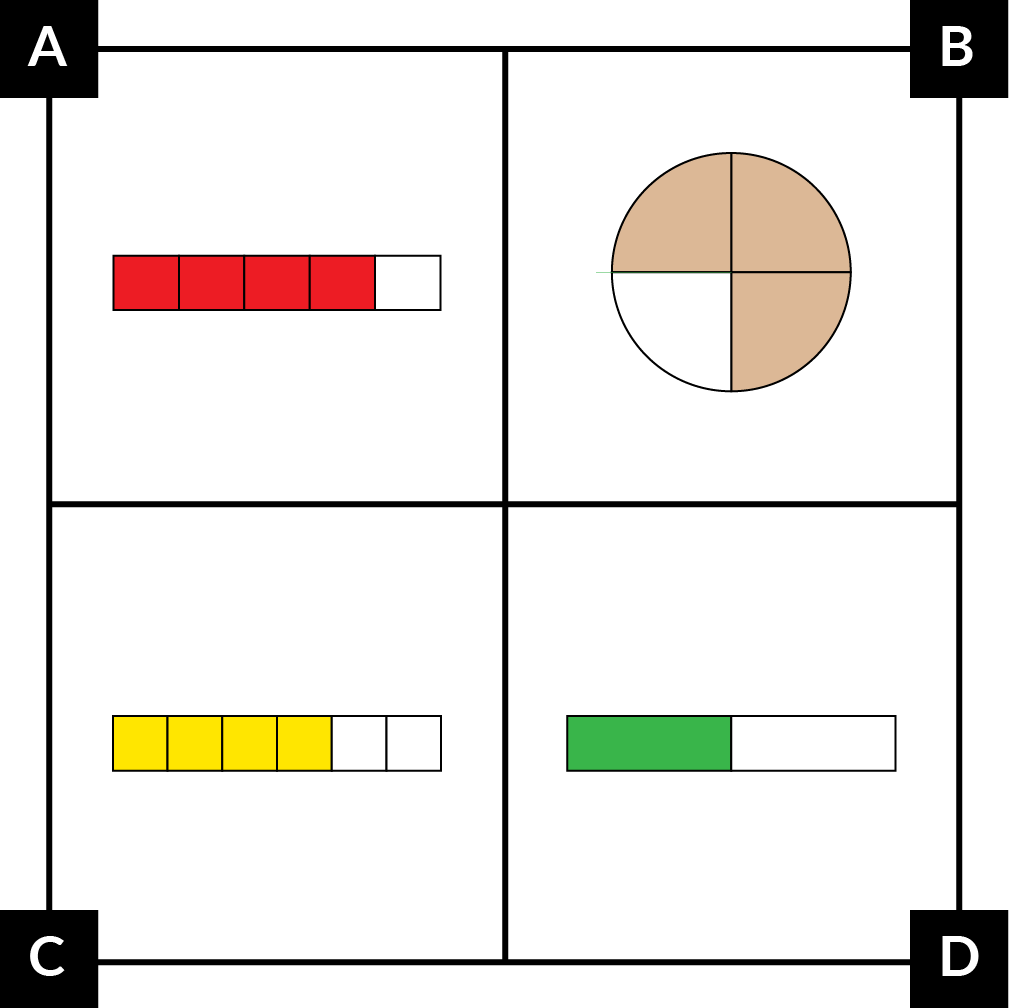 A: A fraction strip divided into 5 equal parts. 4 parts are red. B: A circle divided into 4 equal parts; 3 parts are brown. C: A fraction strip divided into 6 equal parts. 4 parts are yellow. D: A fraction strip divided into 2 equal parts. 1 part is green.
