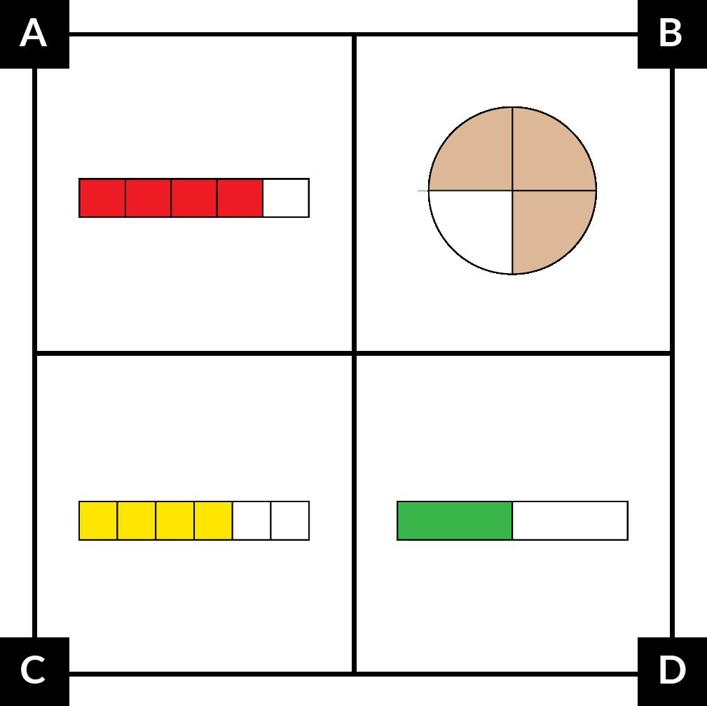 A: una tira fraccionara dividida en 5 partes iguales. 4 partes son rojas. B: un círculo dividido en 4 partes iguales; 3 partes son café. C: una tira fraccionara dividida en 6 partes iguales. 4 partes son amarillas. D: una tira fraccionaria dividida en 2 partes iguales. 1 parte es verde.