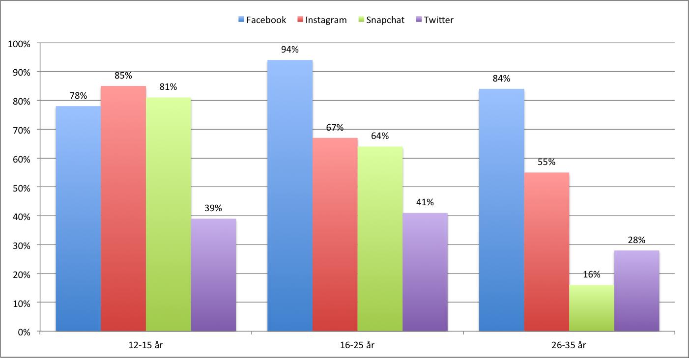 unga använder i sociala medier.png