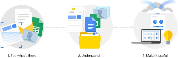 Three-step visual of how documents are visualized, analyzed, and made useful.